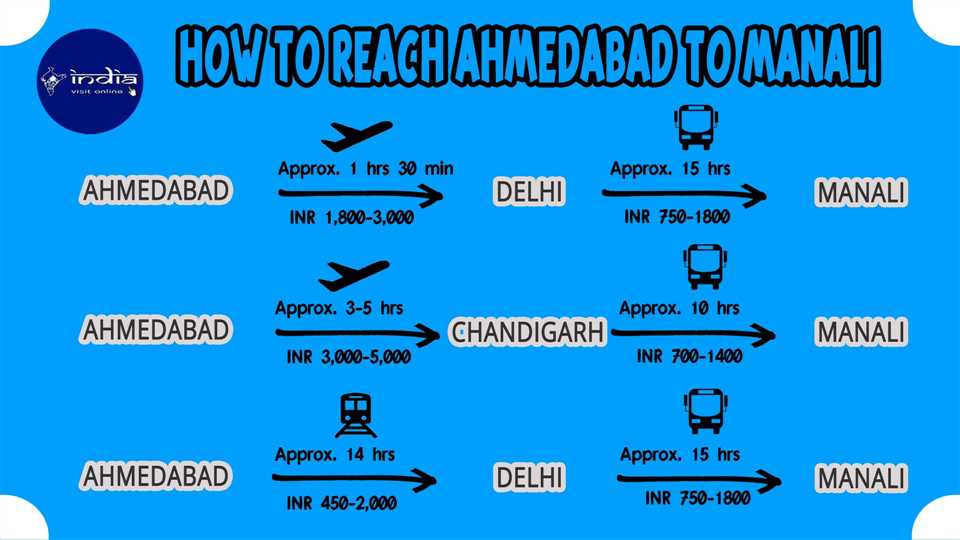 How to reach Ahmedabad to Manali