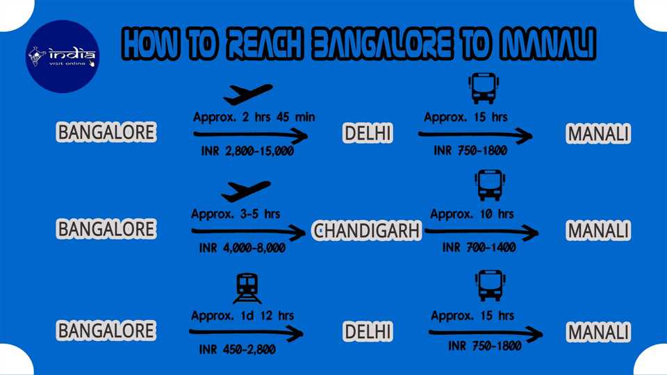 How to reach Bangalore to Manali