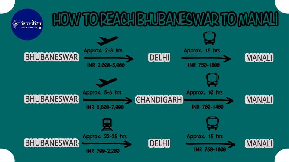How to reach Bhubaneswar to Manali