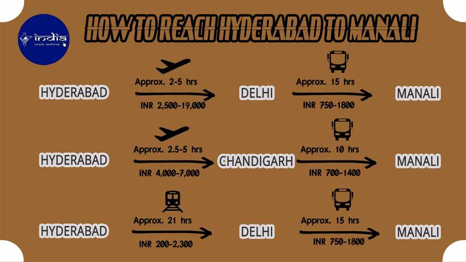 How to reach Hyderabad to Manali
