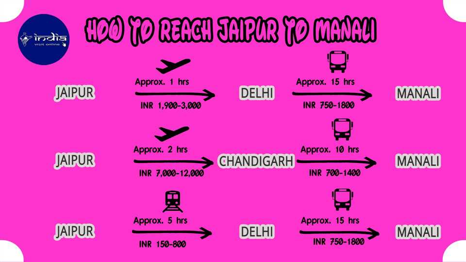 How to reach Jaipur to Manali