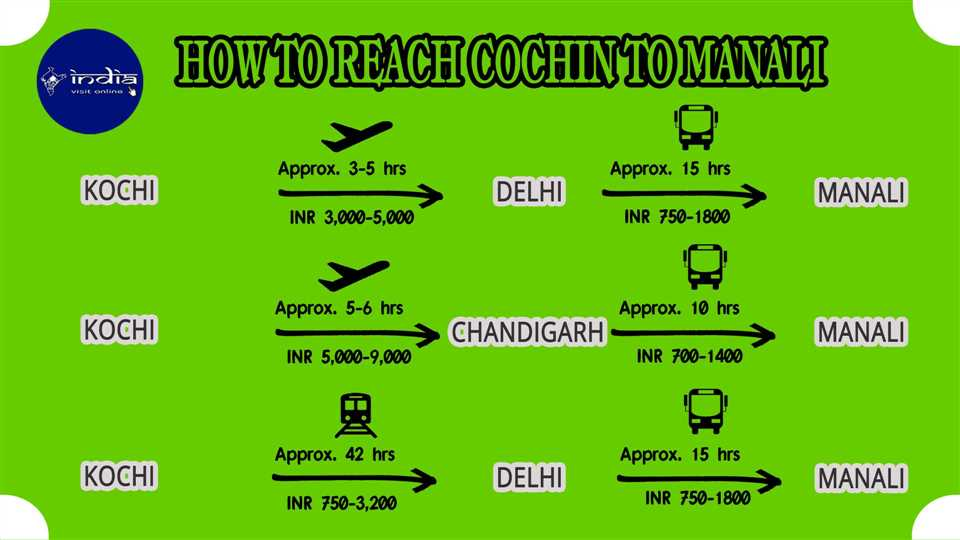 How to reach Cochin to Manali