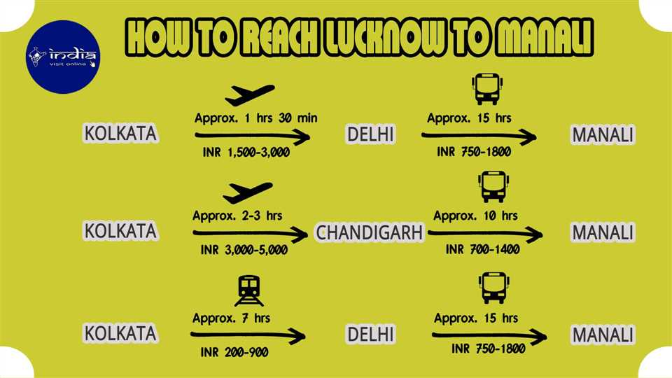 How to reach Lucknow to Manali