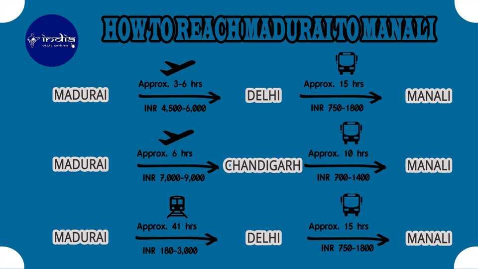 How to reach Madurai to Manali