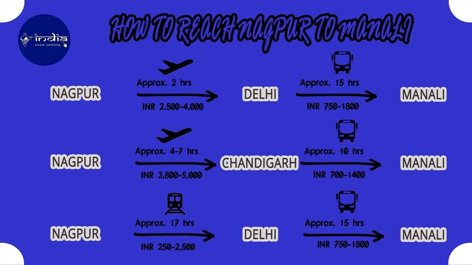 How to reach Nagpur to Manali
