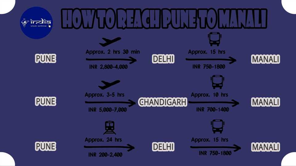How to reach Pune to Manali
