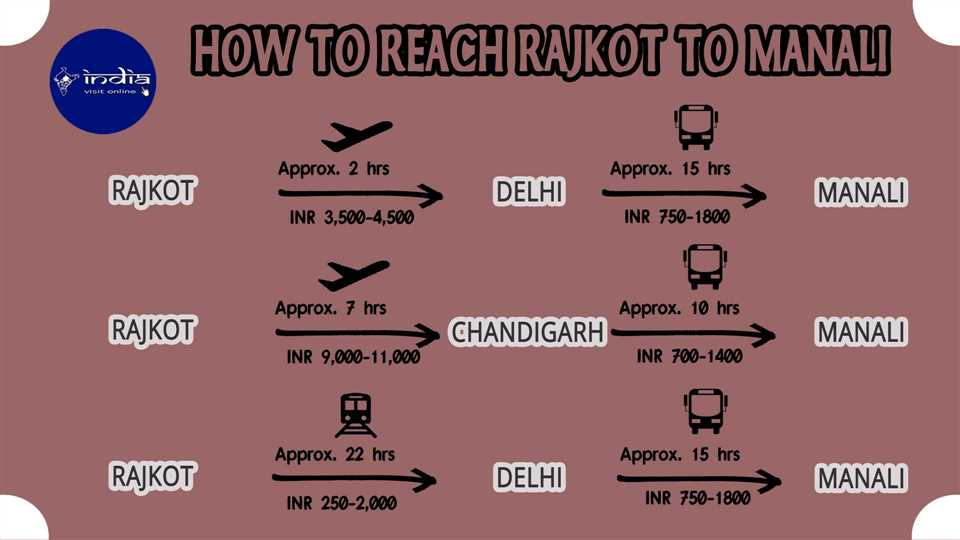 How to reach Rajkot to Manali