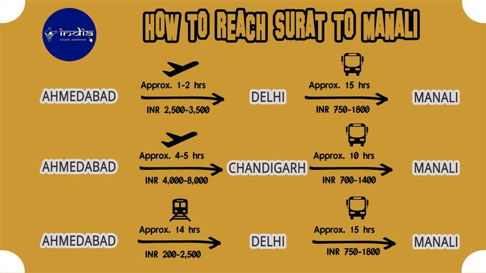 How to reach Surat to Manali