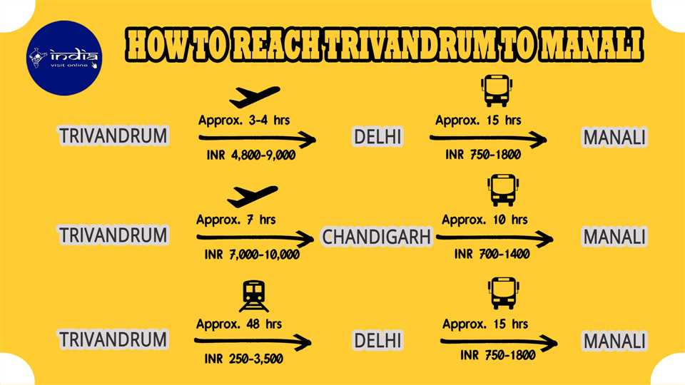 How to reach Trivandrum to Manali