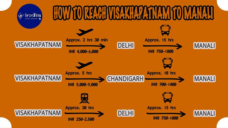 How to reach Visakhapatnam to Manali